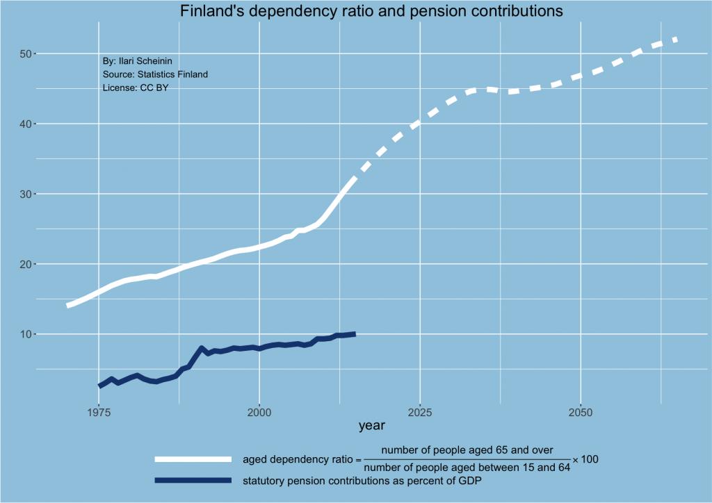 finland-dependency-ratio